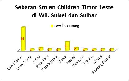 sebaran-stolen-children-timor-leste-di-wil-sulsel-dan-sulbar